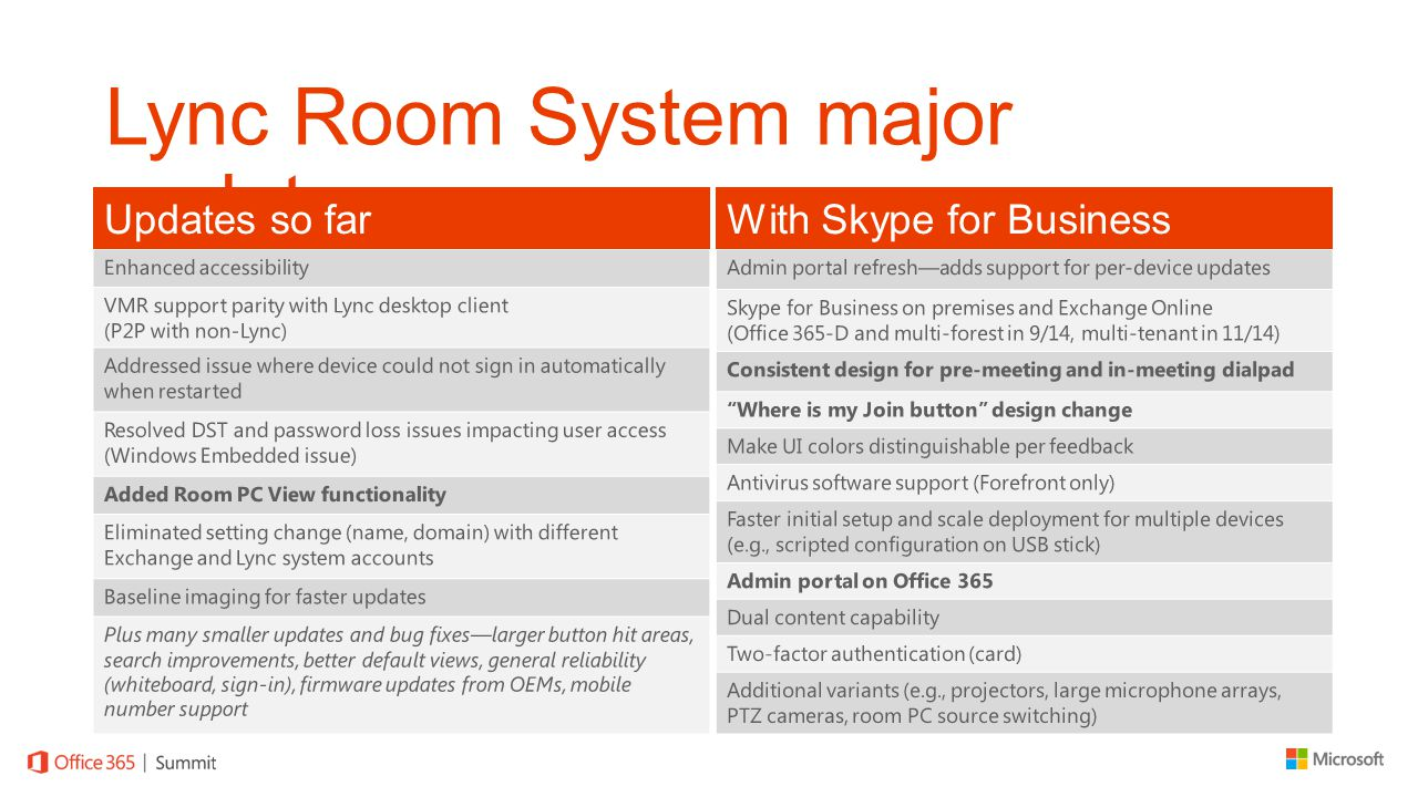 Lync Room System major updates Updates so farWith Skype for Business