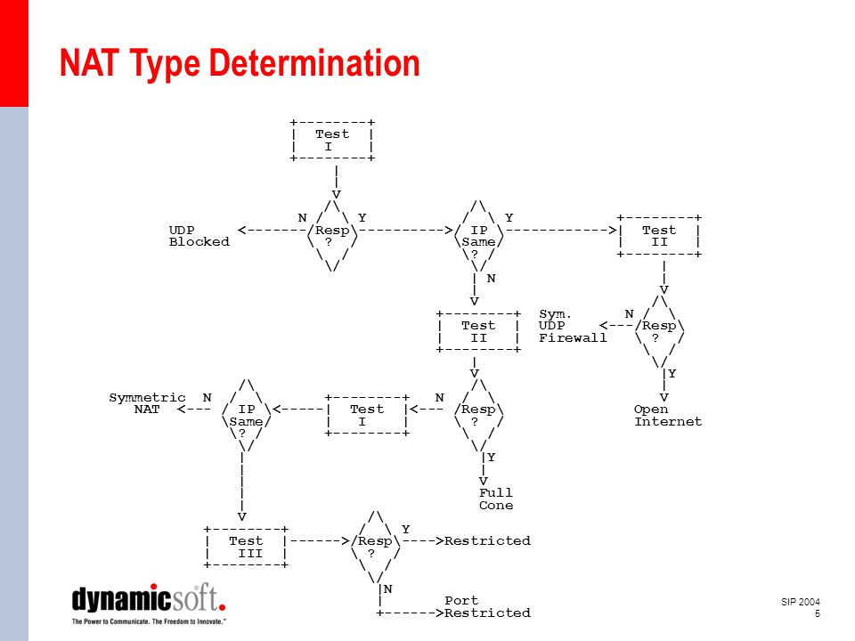 SIP 2004 5 NAT Type Determination +--------+ | Test | | I | +--------+ | V /\ /\ N / \ Y / \ Y +--------+ UDP / IP \------------>| Test | Blocked \ .
