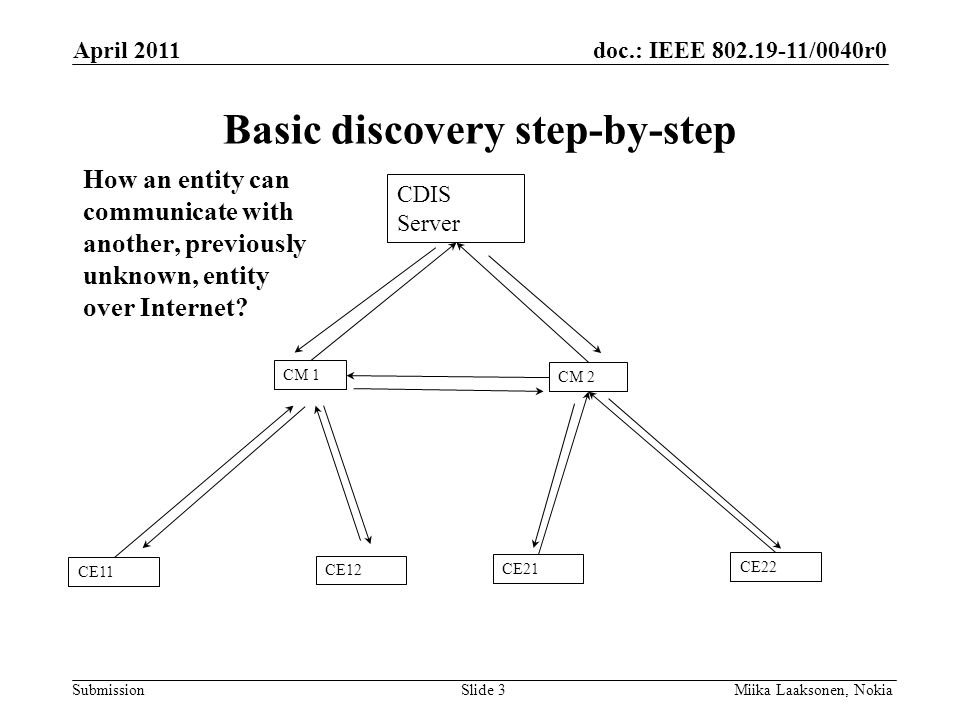 doc.: IEEE 802.19-11/0040r0 Submission Basic discovery step-by-step April 2011 Miika Laaksonen, NokiaSlide 3 How an entity can communicate with another, previously unknown, entity over Internet.