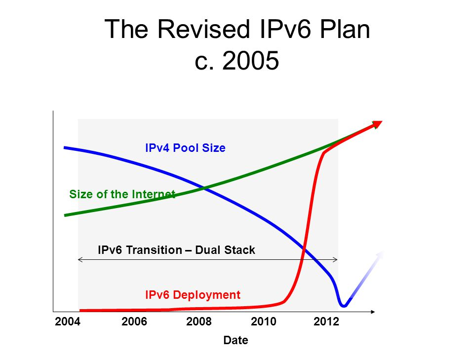 The Revised IPv6 Plan c.