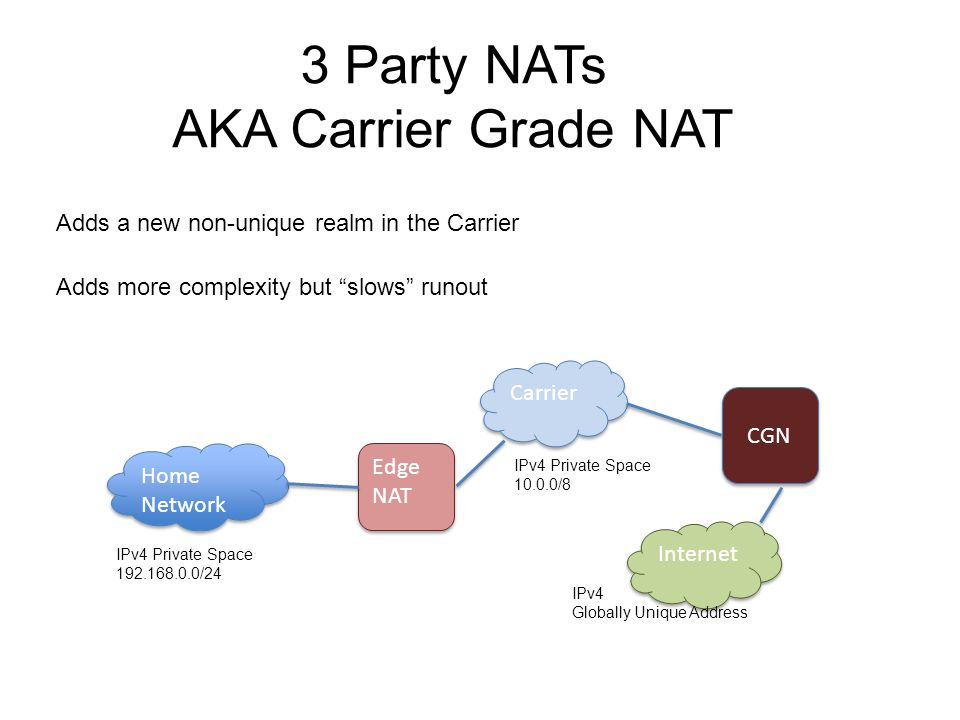 Adds a new non-unique realm in the Carrier Adds more complexity but slows runout 3 Party NATs AKA Carrier Grade NAT Home Network Edge NAT Internet IPv4 Private Space 192.168.0.0/24 IPv4 Globally Unique Address Carrier CGN IPv4 Private Space 10.0.0/8