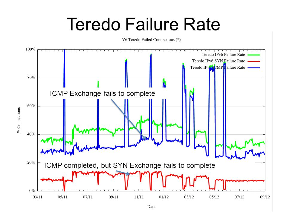 Teredo Failure Rate ICMP Exchange fails to complete ICMP completed, but SYN Exchange fails to complete