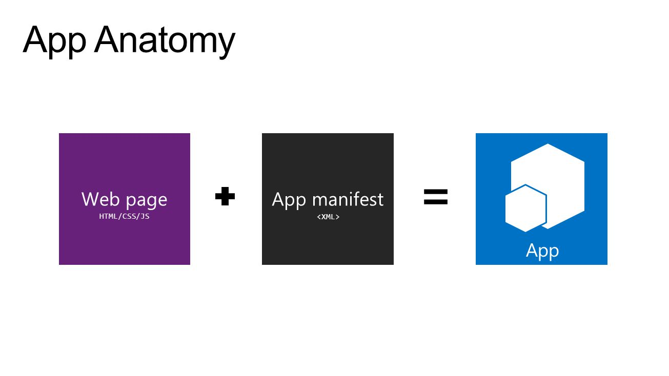 App App manifestWeb page HTML/CSS/JS