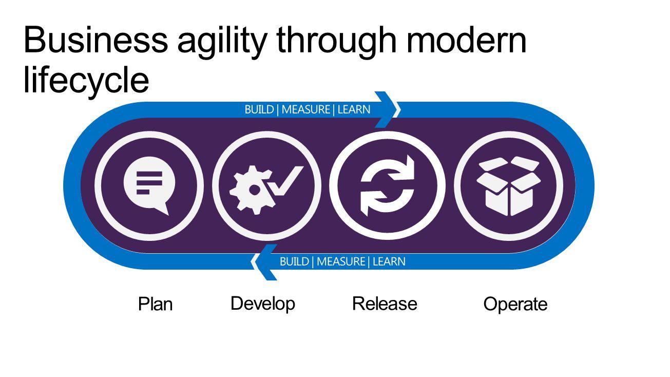 Plan Develop Operate Release