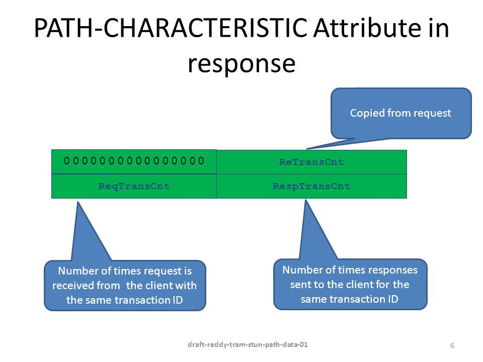 PATH-CHARACTERISTIC Attribute in response 6 ReqTransCnt 0 0 0 0 0 0 0 0 ReTransCnt RespTransCnt Number of times request is received from the client wi