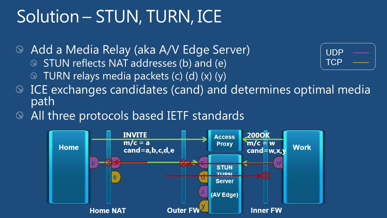 UDP TCP Inner FW Home Outer FW Work Access Proxy a INVITE m/c = a 200OK m/c = w d cb e STUN TURN Server (AV Edge) y x w cand=a,b,c,d,e cand=w,x,y Home
