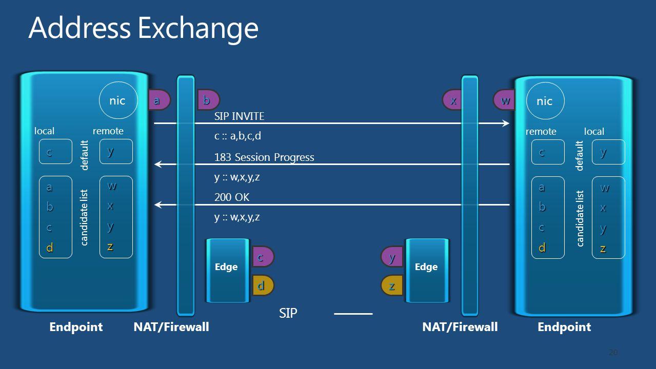 c c d nic a a b c d b NAT/FirewallEndpoint localremote candidate list default y y z nic w w x y z x NAT/FirewallEndpoint localremote candidate list default SIP INVITE c :: a,b,c,dc a b c d 183 Session Progress y :: w,x,y,zy w x y z 200 OK y :: w,x,y,z SIP Edge 20