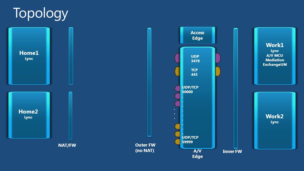 NAT/FW Inner FW A/V Edge Home1 Lync Home2 Lync Work1 Lync A/V MCU Mediation ExchangeUM Access Edge Outer FW (no NAT) UDP 3478 TCP 443 UDP/TCP 50000. U