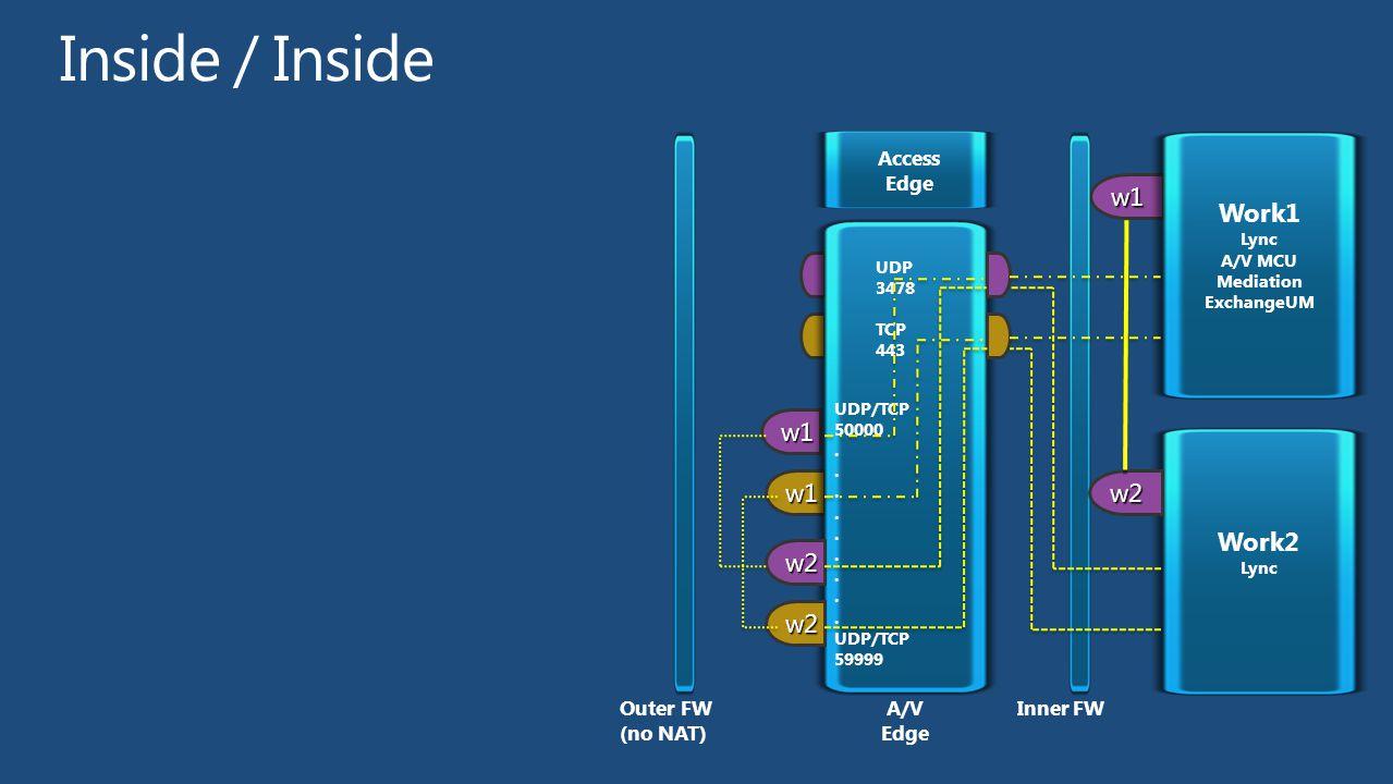 w1 w1 w1 Access Edge Inner FWA/V Edge Outer FW (no NAT) UDP 3478 TCP 443 UDP/TCP 50000.