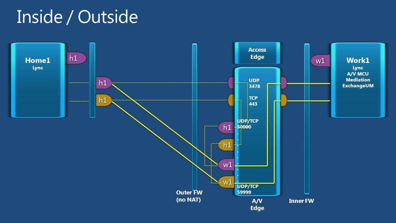 h1 h1 h1 Home1 Lync Access Edge h1 h1 UDP 3478 TCP 443 UDP/TCP 50000. UDP/TCP 59999 w1 w1 w1 Work1 Lync A/V MCU Mediation ExchangeUM Inner FWA/V Edge