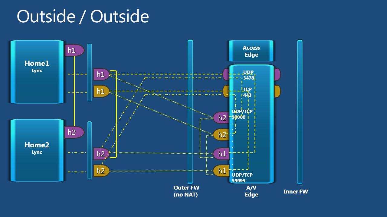 h1 h2 h2 Home1 Lync Access Edge h1 h1 UDP 3478 TCP 443 UDP/TCP 50000. UDP/TCP 59999 h1 h1 Home2 Lync h2 h2 h2 Inner FW A/V Edge Outer FW (no NAT)