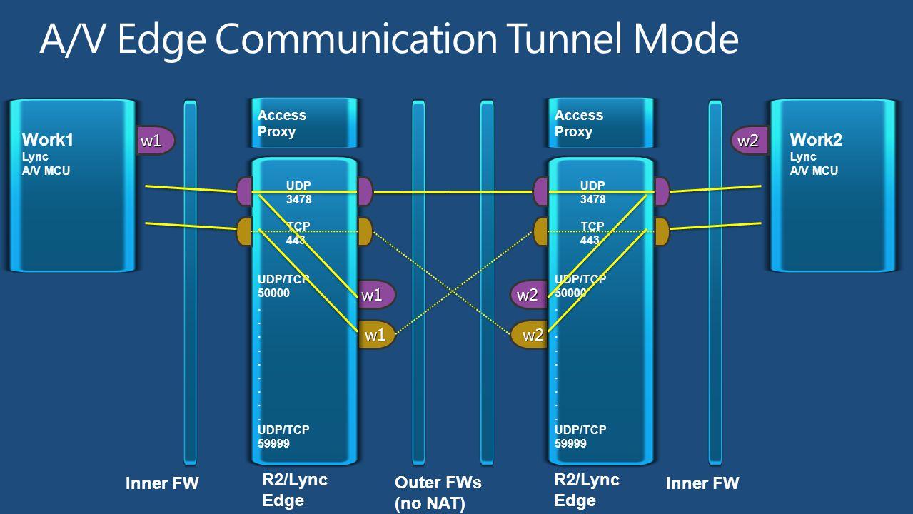 w2 w2 Inner FW R2/Lync Edge Work2 Lync A/V MCU Access Proxy UDP 3478 TCP 443 UDP/TCP 50000. UDP/TCP 59999 w2 w1 w1 Inner FW R2/Lync Edge Work1 Lync A/