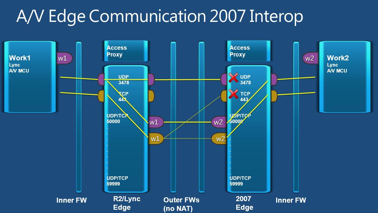 w2 w2 Inner FW 2007 Edge Work2 Lync A/V MCU Access Proxy UDP 3478 TCP 443 UDP/TCP 50000. UDP/TCP 59999 w2 w1 w1 Inner FW R2/Lync Edge Work1 Lync A/V M