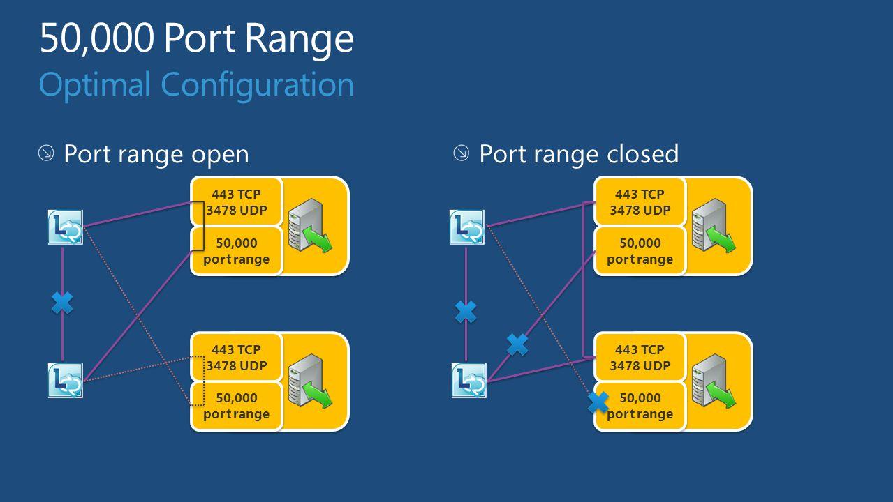 443 TCP 3478 UDP 443 TCP 3478 UDP 50,000 port range 50,000 port range 443 TCP 3478 UDP 443 TCP 3478 UDP 50,000 port range 50,000 port range 443 TCP 34