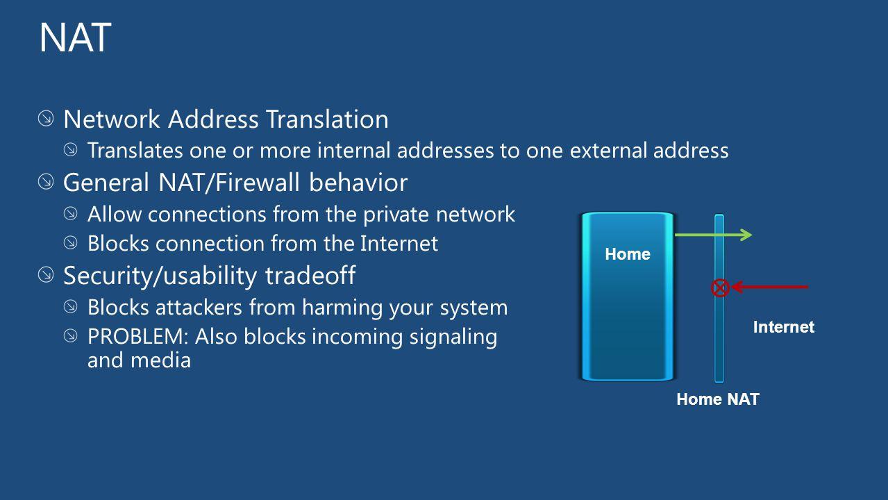 Home Home NAT Internet