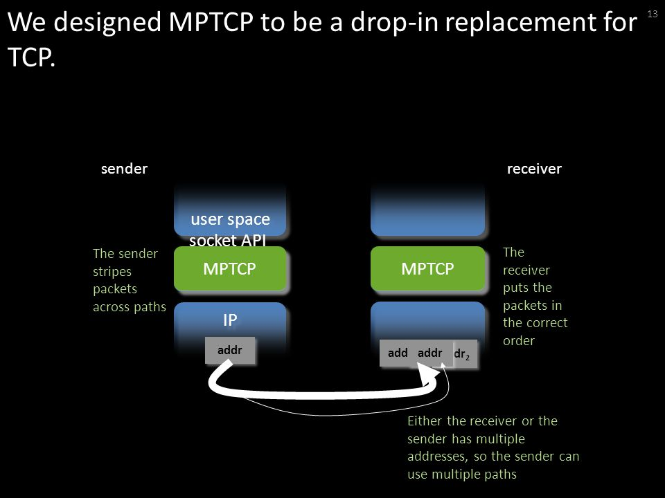 We designed MPTCP to be a drop-in replacement for TCP.