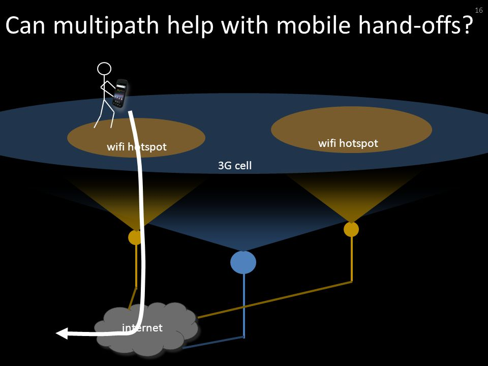 Can multipath help with mobile hand-offs 16 internet wifi hotspot 3G cell