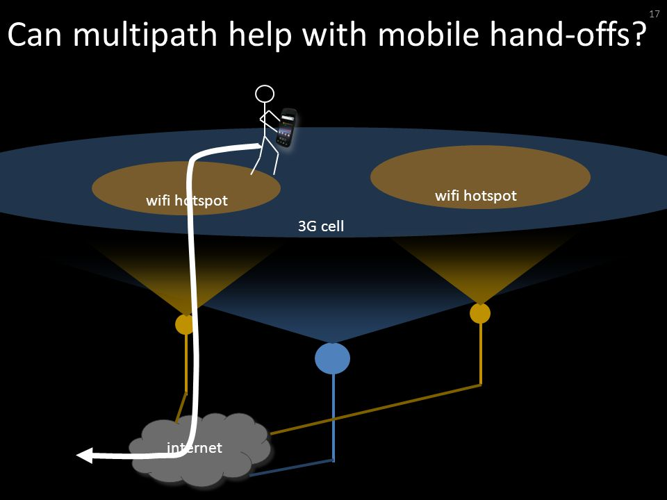 Can multipath help with mobile hand-offs 17 internet wifi hotspot 3G cell