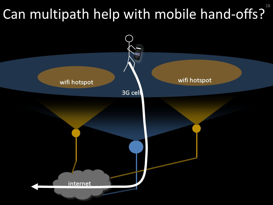 Can multipath help with mobile hand-offs 18 internet wifi hotspot 3G cell