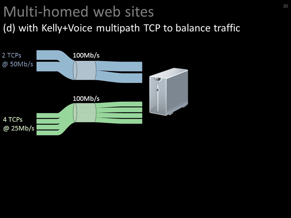 Multi-homed web sites (d) with Kelly+Voice multipath TCP to balance traffic 30 100Mb/s 2 TCPs @ 50Mb/s 4 TCPs @ 25Mb/s