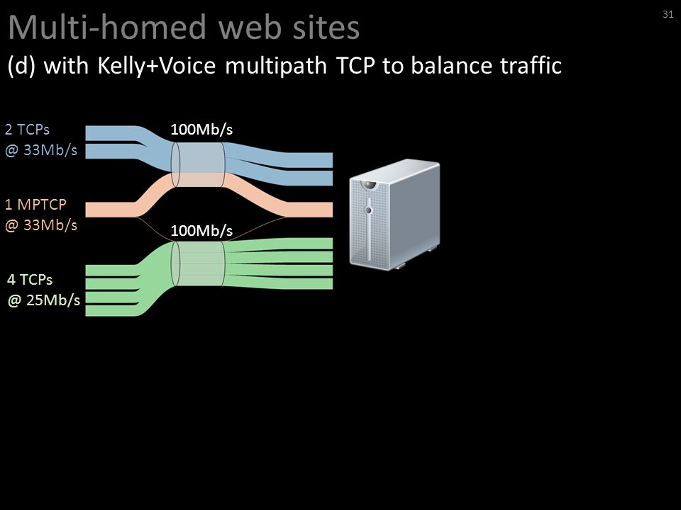 Multi-homed web sites (d) with Kelly+Voice multipath TCP to balance traffic 31 100Mb/s 2 TCPs @ 33Mb/s 1 MPTCP @ 33Mb/s 4 TCPs @ 25Mb/s