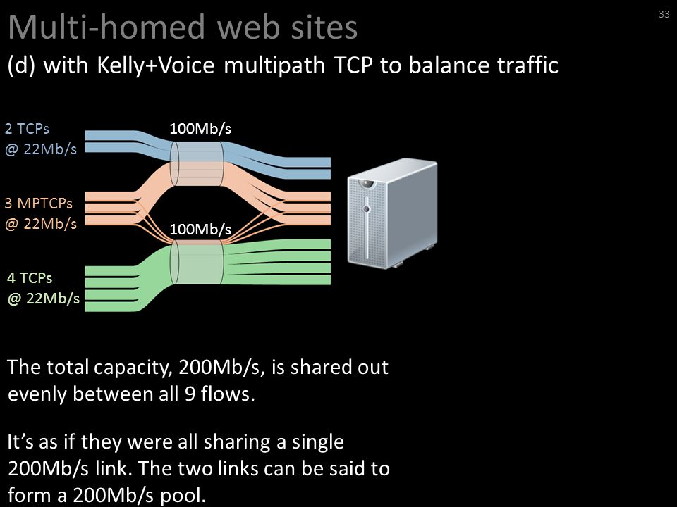 Multi-homed web sites (d) with Kelly+Voice multipath TCP to balance traffic 33 100Mb/s 2 TCPs @ 22Mb/s 3 MPTCPs @ 22Mb/s 4 TCPs @ 22Mb/s The total capacity, 200Mb/s, is shared out evenly between all 9 flows.