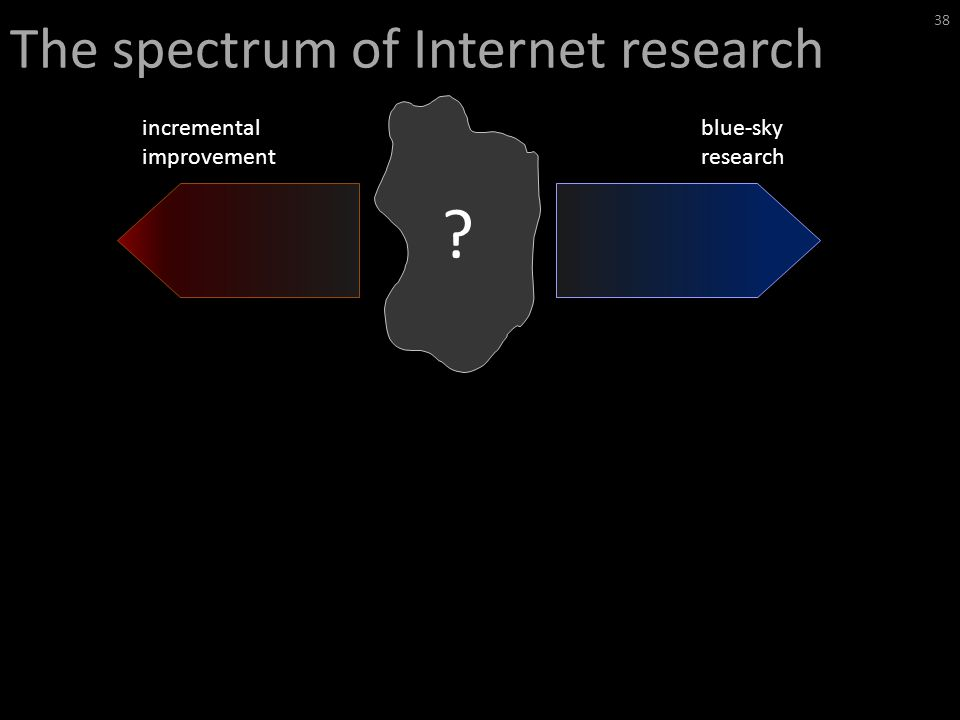 The spectrum of Internet research 38 blue-sky research incremental improvement
