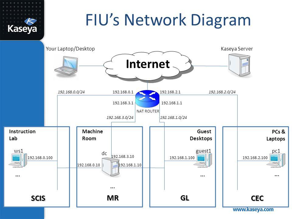FIU's Network Diagram SCISCEC 192.168.0.1 192.168.3.1 192.168.2.1 192.168.3.10 192.168.0.10 192.168.0.100 Internet Kaseya Server dc ws1 Instruction La