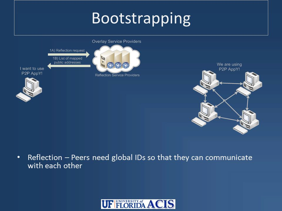 Bootstrapping Reflection – Peers need global IDs so that they can communicate with each other