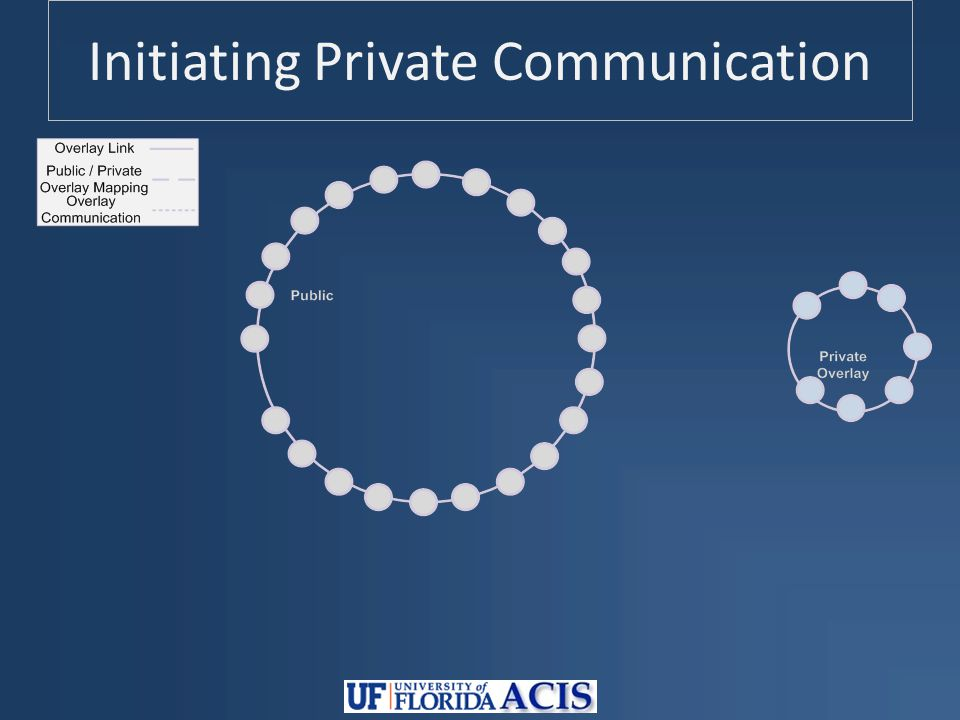 Initiating Private Communication