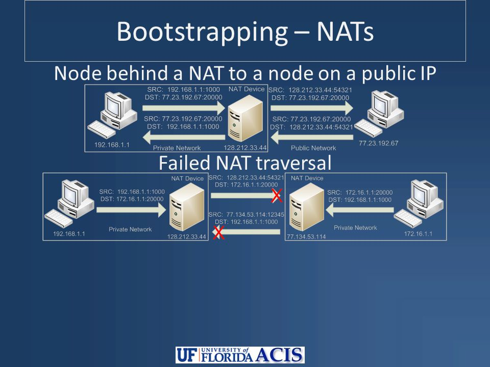 Bootstrapping – NATs Node behind a NAT to a node on a public IP Failed NAT traversal