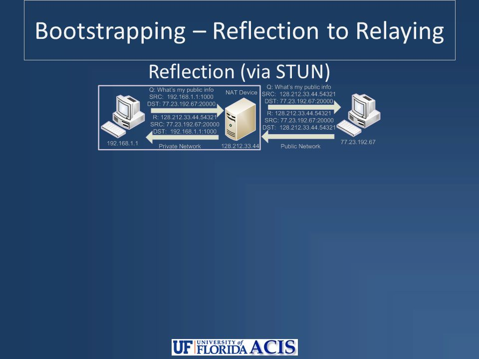Bootstrapping – Reflection to Relaying Reflection (via STUN)