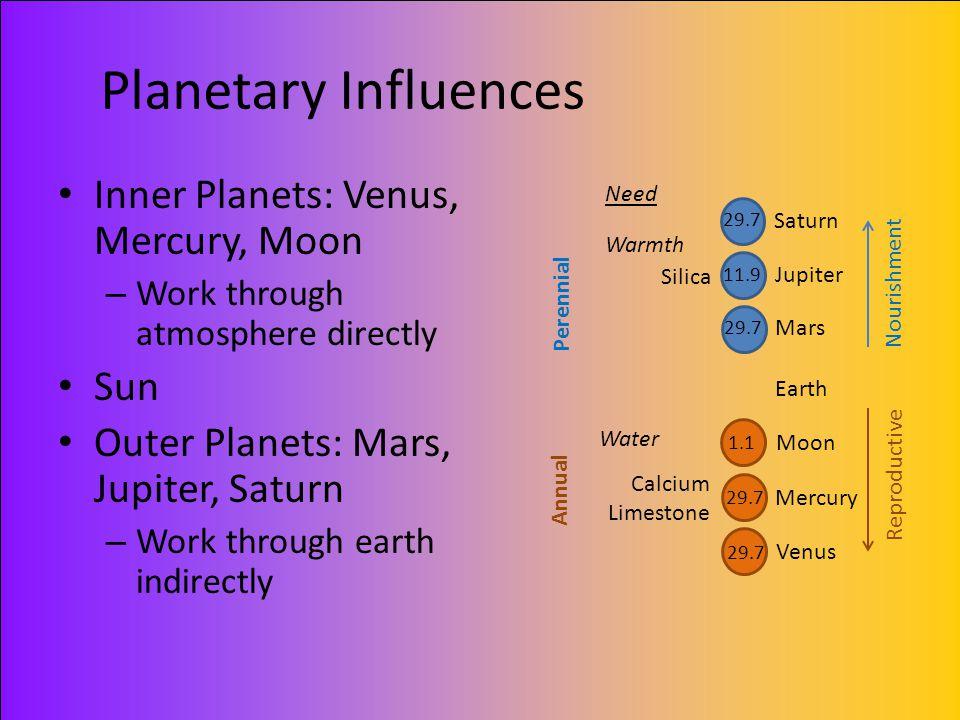 Planetary Influences Inner Planets: Venus, Mercury, Moon – Work through atmosphere directly Sun Outer Planets: Mars, Jupiter, Saturn – Work through ea