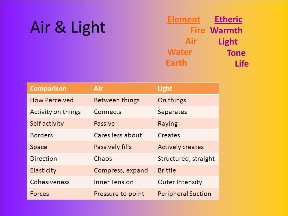 Air & Light Fire Air Water Earth Warmth Light Tone Life Element Etheric ComparisonAirLight How PerceivedBetween thingsOn things Activity on thingsConn