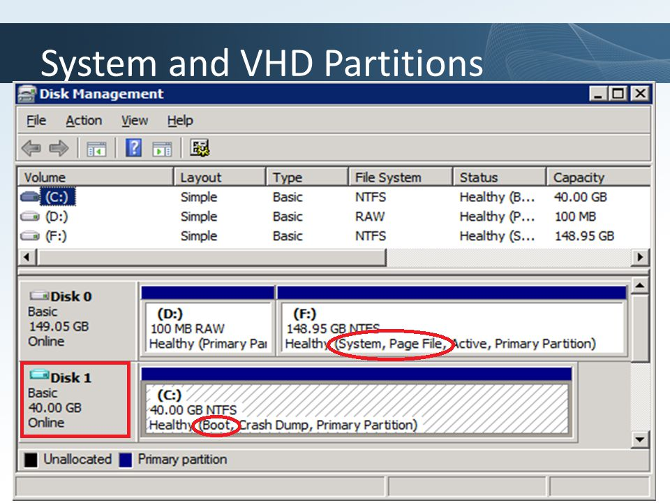 Click to edit Master title style TechNet goes virtual Common Scenarios –Image management 'Attach' a VHD and access as a drive letter –Common VHD image for both physical and virtual environments –Native boot hardware with no installed OS –One or multiple local VHDs within a single partition E.g.