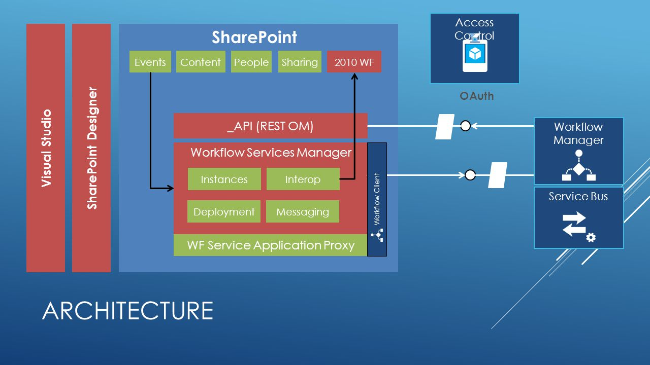 ARCHITECTURE SharingContentEventsPeople Visual Studio SharePoint Designer SharePoint 2010 WF _API (REST OM) Workflow Services Manager Service Bus InstancesInterop DeploymentMessaging WF Service Application Proxy Workflow Manager OAuth Access Control Workflow Client