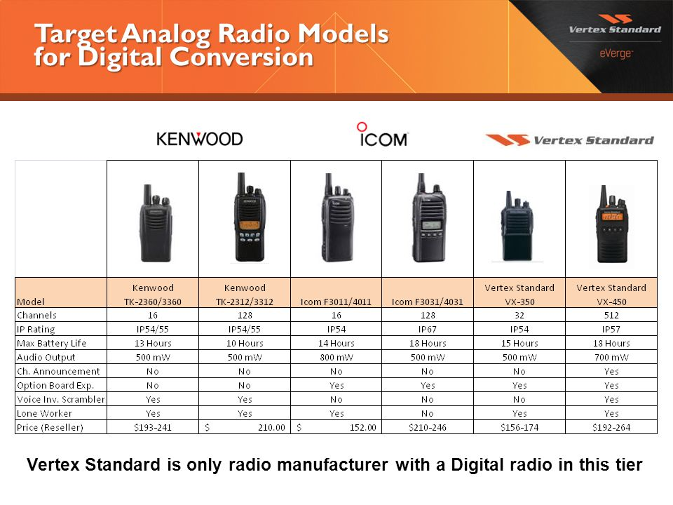 Target Analog Radio Models for Digital Conversion Vertex Standard is only radio manufacturer with a Digital radio in this tier