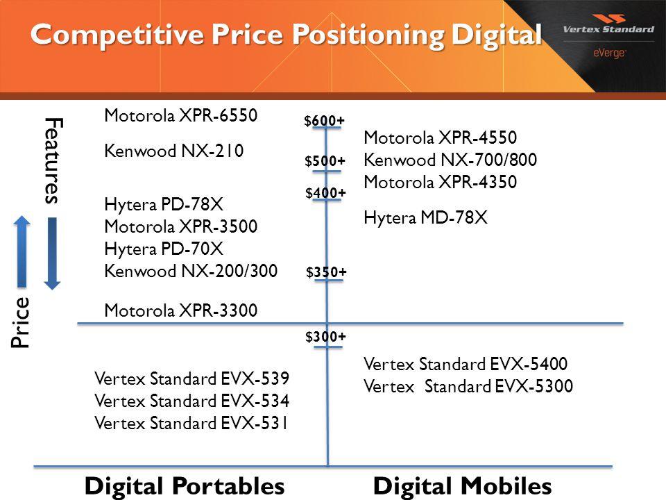 Competitive Price Positioning Digital Motorola XPR-6550 Kenwood NX-210 Hytera PD-78X Motorola XPR-3500 Hytera PD-70X Kenwood NX-200/300 Motorola XPR-3