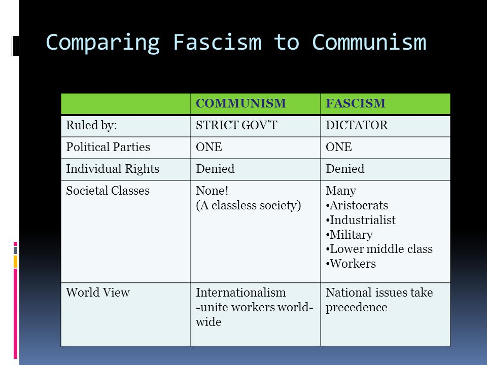 Comparing Fascism to Communism COMMUNISMFASCISM Ruled by:STRICT GOV'TDICTATOR Political PartiesONE Individual RightsDenied Societal ClassesNone.