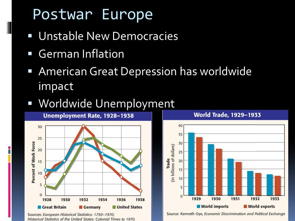 Postwar Europe  Unstable New Democracies  German Inflation  American Great Depression has worldwide impact  Worldwide Unemployment