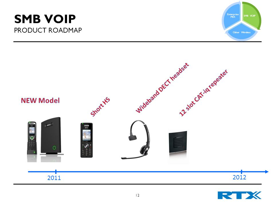 SMB VOIP PRODUCT ROADMAP 12 2011 2012 SMB VOIP Other Wireless Enterprise PBX