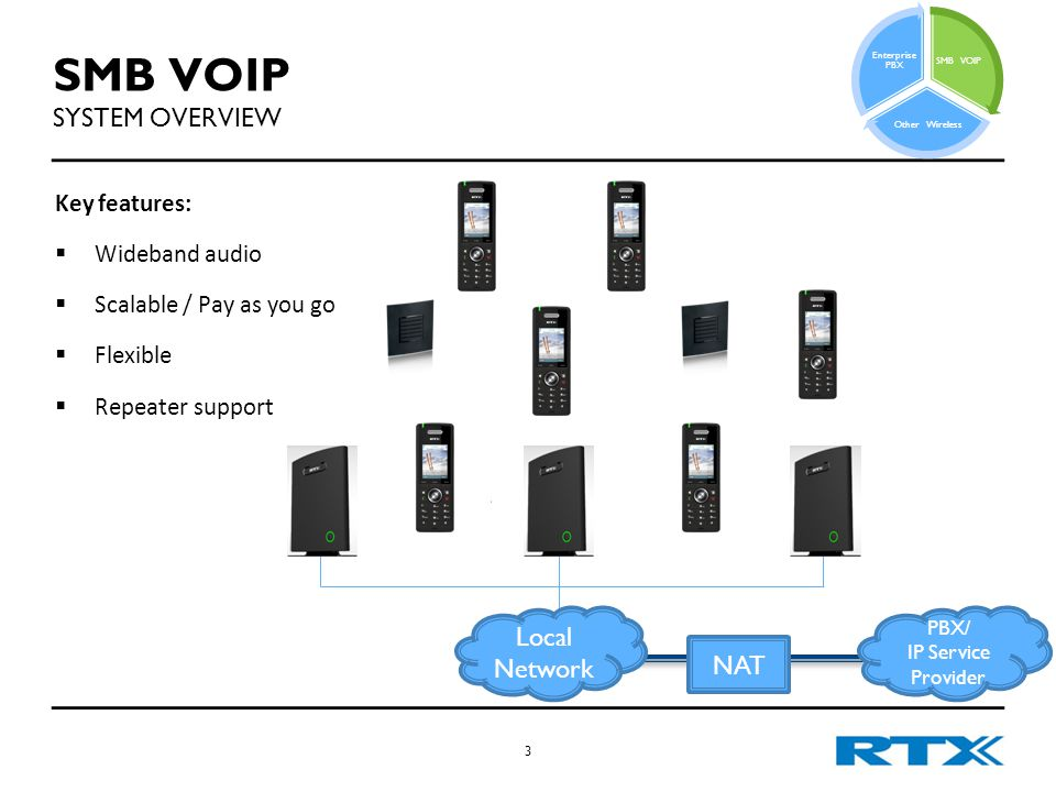 SMB VOIP SYSTEM OVERVIEW Key features:  Wideband audio  Scalable / Pay as you go  Flexible  Repeater support 3 PBX/ IP Service Provider NAT Local Network SMB VOIP Other Wireless Enterprise PBX