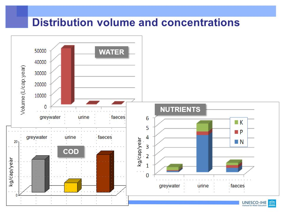 Distribution volume and concentrations COD WATER Volume (L/cap.year) NUTRIENTS