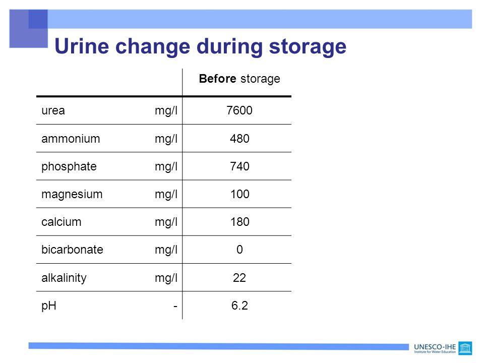 Before storageNa opslag ureamg/l76000 ammoniummg/l4808000 phosphatemg/l740540 magnesiummg/l1000 calciummg/l1800 bicarbonatemg/l03200 alkalinitymg/l22490 pH-6.29.1 Urine change during storage