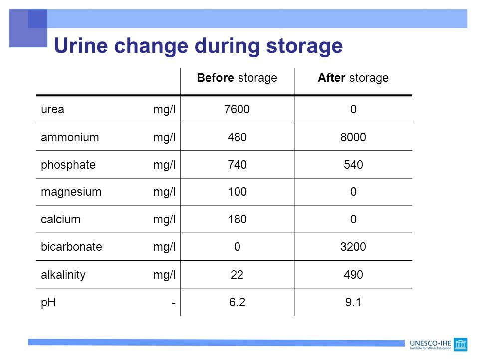 Before storageAfter storage ureamg/l76000 ammoniummg/l4808000 phosphatemg/l740540 magnesiummg/l1000 calciummg/l1800 bicarbonatemg/l03200 alkalinitymg/l22490 pH-6.29.1 Urine change during storage