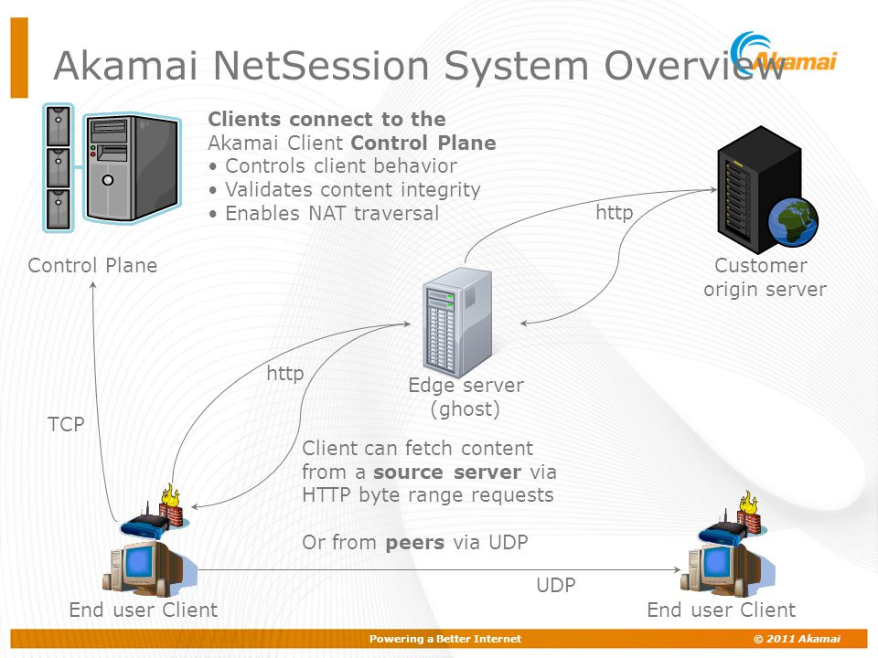 Powering a Better Internet © 2011 Akamai End user Client Customer origin server Edge server (ghost) http Control Plane http TCP Clients connect to the