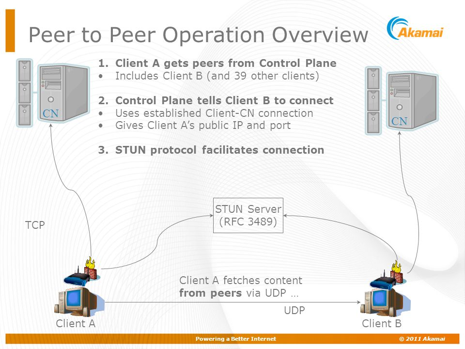 Powering a Better Internet © 2011 Akamai Client A TCP 1.Client A gets peers from Control Plane Includes Client B (and 39 other clients) 2.Control Plan