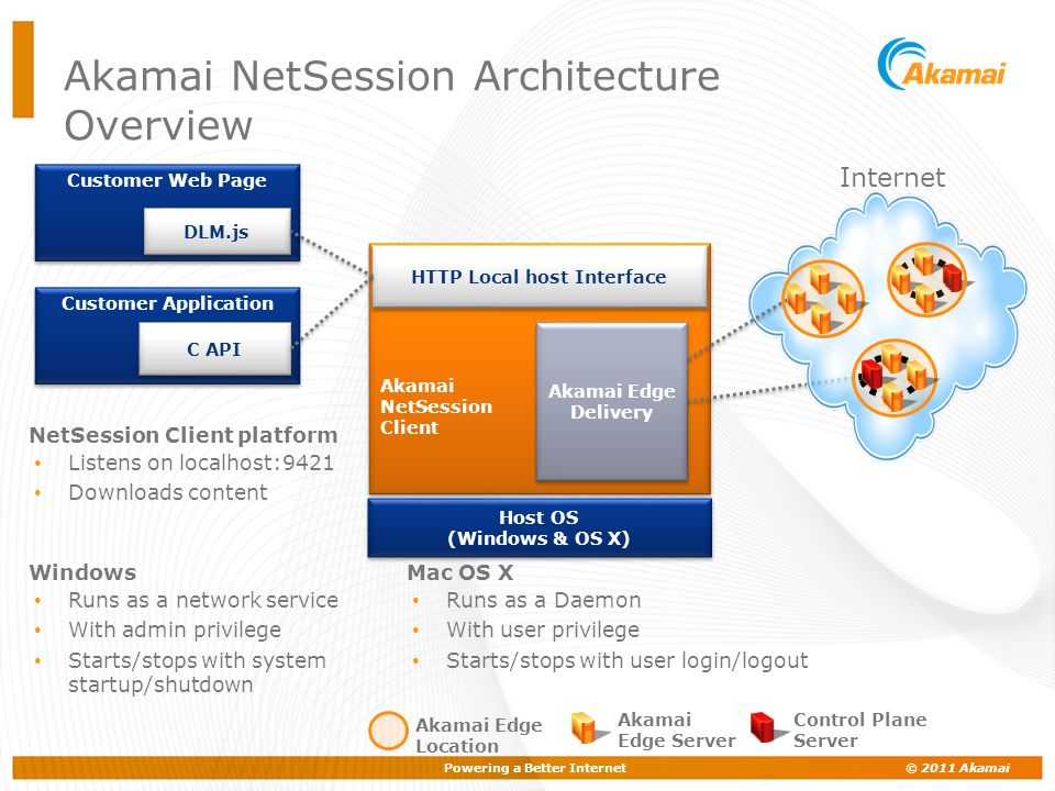 Powering a Better Internet © 2011 Akamai Akamai NetSession Architecture Overview Akamai NetSession Client Akamai NetSession Client Internet Host OS (W
