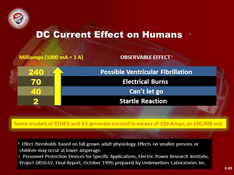 OBSERVABLE EFFECT 240 70 40 Startle Reaction Can't let go Electrical Burns Possible Ventricular Fibrillation Milliamps (1000 mA = 1 A) 2 2-19 DC Current Effect on Humans Some models of P/HEV and EV generate current in excess of 100 Amps, or 100,000 mA 1 2 Effect thresholds based on full grown adult physiology.