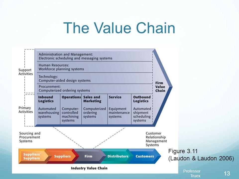 Professor Truex 13 The Value Chain Figure 3.11 (Laudon & Laudon 2006)